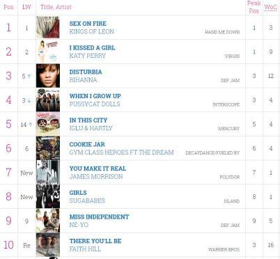 chart2008